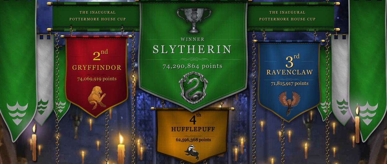 fuckyeahpotions-master:  thehpfacts:  Congratulations to Slytherin, who won the inaugural Pottermore House Cup with 74,290,864 House points! Well done to the other houses as well (you can see how they placed in the above picture)!