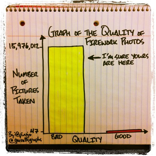 My #graph of The Quality of #Fireworks Photos (Taken with Instagram)