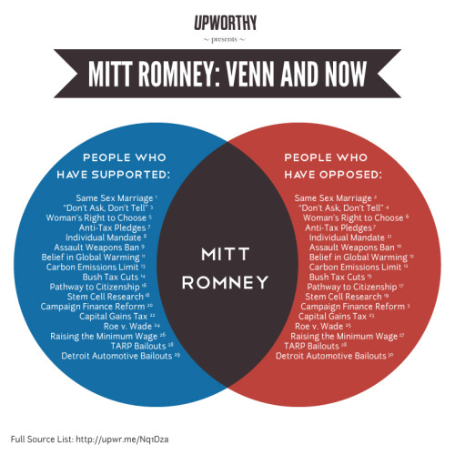 A Venn Diagram depicting Mitt Romney's apparent existential crisis.