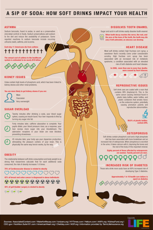 This is what one sip of soda does to your body