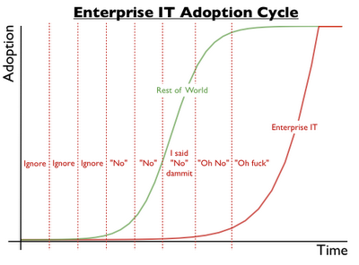 "abnerg:  (via Bits or pieces?: Adoption cycles)  Needs a talk track for the green line: From ""Huh, look at that"" to ""My Mom really likes using this."""