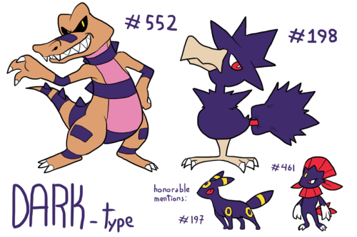 "Dark-type! It was hard choosing this one as well, I love all four of those Pokémon almost equally. Krokorok (#552, Dark/Ground) is like a super cool-looking Kremling, Murkrow (#198, Dark/Flying) is an old hag witch and her broom made into a crow, Umbreon (#197, Dark) is one of my favorite Eevee evolutions, if not my favorite one, and Weavile (#461, Dark/Ice) is a welcome evolution to an already awesome Pokémon. Consider them all at the same ""tier"" rather than me liking more the ones that were my main choice!"