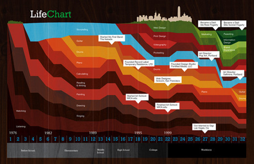 Life Chart - Beta  This is my first take at visualizing general tasks I do daily between age 0-32. It also highlights significant events of the last 20 years. I am hoping to expand it to showcase more events, perhaps find some way to illustrate work vs play and how sometimes the line blurs.