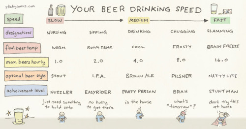 ilovecharts:  Your Beer Drinking Speed by sticky comics