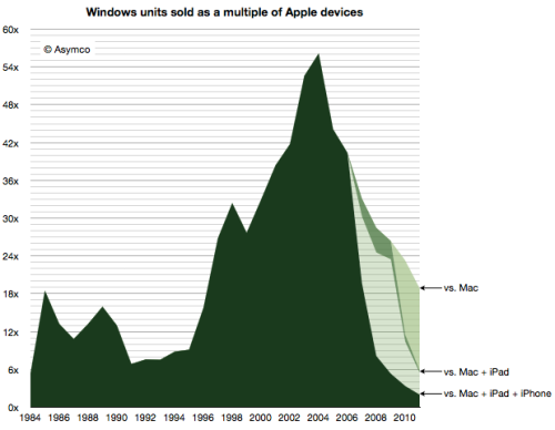 (via Building and dismantling the Windows advantage | asymco)  If we consider all the devices Apple sells, the whittling becomes even more significant and the multiple drops to below 2. Seen this way, Post-PC devices wiped out of leverage faster than it was originally built. They not only reversed the advantage but cancelled it altogether.  Telling.