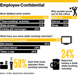 What do you really do when you work from home?  New research from Citrix aims to shed light on just what people do get up to when they work from home. If you're not familiar with Citrix, it's a great application that lets you access all of your work files from your home computer. So they'll have a pretty good idea of what people are doing when they work from home. […] The Citrix research doesn't paint a great picture.  It suggests that 43% of home workers watch tv or even a movie, whilst 20% like to play video games whilst 'at work'.  When not under the peer pressure of the office another 24% will have a sneaky drink or two with another 26% having a snooze.