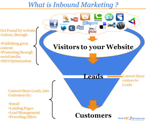 Use o inbound marketing a favor do seu negócio.