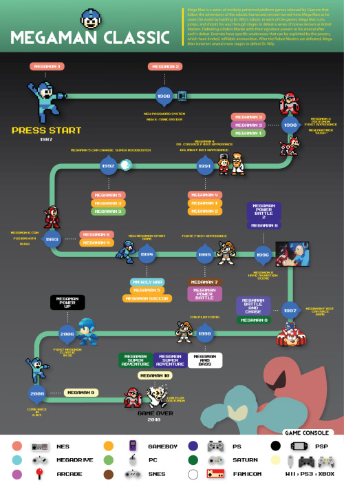 leafcatgx:  My Infographic homework done at IllustratorTopic Megaman classic series [and I don't fill mm world in my work anyway]it's fun to make 8 bit by your self! ^^sorry If I'm wrong at the info ^^""
