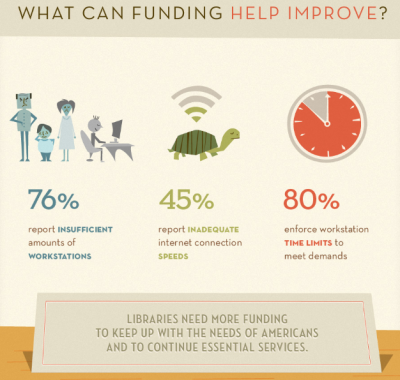 Here's part of why we argue for increased library funding on Capitol Hill every congressional session. Want to join the effort? Contact your local government and federal representatives or stay in touch with mobile alerts. If you're unsure how to petition your popularly elected representative, we have resources for that too. Make a difference for your library today.