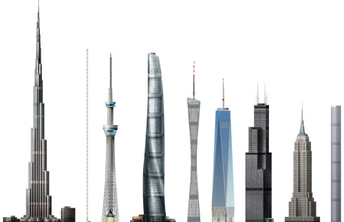 "jstn:  NINE SUPERTALL STRUCTURES I FIND INTERESTING Illustrations from the amazing SkyscraperPage.com. 1 pixel == 1 meter. Burj Khalifa — 830 m — Dubai, 2010Currently the tallest structure in the world of any type. Total cost: $1.5 billion. Warsaw Radio Mast — 646 m — Poland, 1974The tallest structure in the world until its catastrophic collapse in 1991, so far only surpassed by the Burj Khalifa. Tokyo Skytree — 634 m — Japan, 2012The second tallest structure in the world, capable of broadcasting a TV signal over the entirety of Japan. Shanghai Tower — 632 m — China, 2014For my money this is the coolest, most futuristic building on the immediate horizon and the closest thing yet to a SimCity arcology. It's composed of nine cylindrical ""neighborhoods"" stacked on top of each other and wrapped in a double-walled glass curtain the spirals asymmetrically around the entire structure, with the interior space forming massive public atriums. More pictures and info here. Total cost: $2.2 billion. Canton Tower — 600 m — China, 2010Another super modern TV tower, based on a hyperboloid structure patented in 1899. Of the 124 skyscrapers currently under construction in the world, over half are in China, with the number set to double by 2018. One World Trade Center — 541 m (spire) / 417 m (roof) — USA, 2013 The new WTC has the exact same roof height as the original, but its spire will actually make it 15 meters taller overall. Upon completion it will be the tallest building in the western hemisphere. Wills Tower — 527 m (spire) / 442 m (roof) — USA, 1973 Higher top floor than the WTC, but shorter overall. Has a terrifying glass-bottomed skydeck. Forever the Sears Tower to me. Empire State Building — 443 m (spire) / 381 m (roof) — USA, 1931 Ultimate all-time classic skyscraper, tallest building in the world for over 40 years (surpassed by WTC). A B-25 bomber crashed into the 80th floor in 1945. 432 Park Avenue — 420 m — USA, 2015 My favorite upcoming building in New York that few seem to have heard about yet, especially considering how dramatically it might alter the skyline. The foundation has already been laid on the site of the former Drake Hotel on east 56th street, and when finished will have the highest roof in the city."