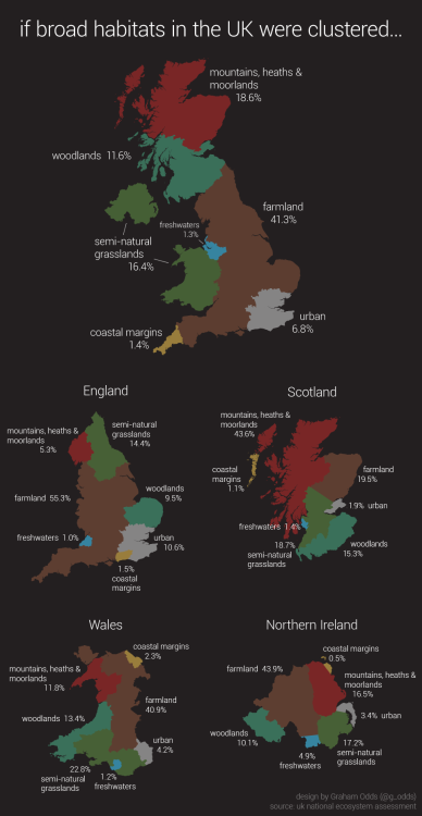 ilovecharts:  6.8% of the UK is classified as urban, compared to 41.3% classified as farmland.  What do the recent UK NEA report figures actually mean in a real context? -Graham Odds   How curious.