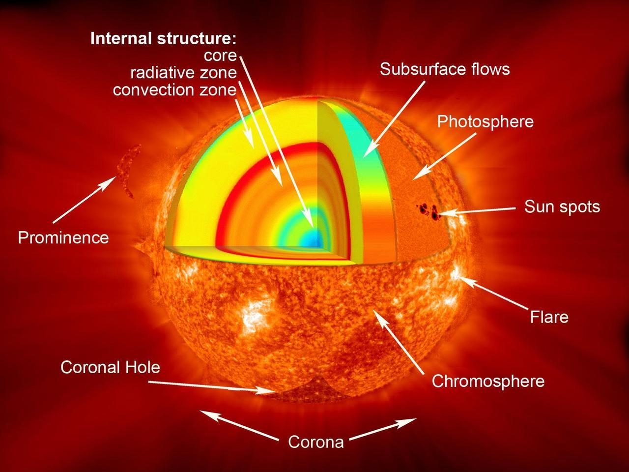"cozydark:  Sounding Rocket Mission to Observe Magnetic Fields On the Sun | On July 5, NASA launched a mission called the Solar Ultraviolet Magnetograph Investigation or SUMI, to study the intricate, constantly changing magnetic fields on the sun in a hard-to-observe area of the sun's low atmosphere called the chromosphere. Magnetic fields, and the intense magnetic energy they help marshal, lie at the heart of how the sun can create huge explosions of light such as solar flares and eruptions of particles such as coronal mass ejections (CMEs). While there are already instruments — both on the ground and flying in space — that can measure these fields, each is constrained to observe the fields on a particular layer of the sun's surface or atmosphere. Moreover, none of them can see the layer SUMI will observe. ""What's novel with this instrument is that it observes ultraviolet light, when all the others look at infrared or visible light,"" says Jonathan Cirtain, a solar scientist at NASA's Marshall Space Flight Center in Huntsville, Ala. and the principal investigator for SUMI. ""Those wavelengths of light correspond to the lowest levels in the sun's atmosphere, but SUMI will look at locations higher in the chromosphere."" The chromosphere is a narrow layer above the photosphere that raises in temperature with height. Normally, it can't be seen by the naked eye because the light from the photosphere of the Sun overpowers it. The coloring of the chromosphere (deep red) is caused by the immense hydrogen supply it contains. continue reading"