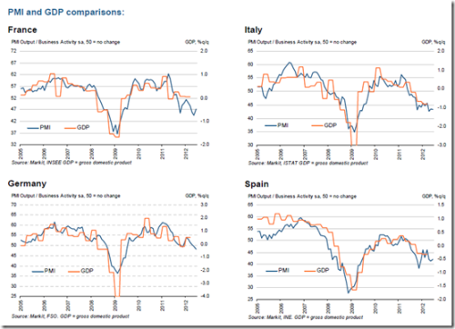 (via EUROZONE COMPOSITE PMI REMAINS GLOOMY | NEW$ TO USE)