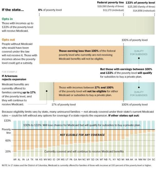 sunfoundation:  What happens if a state opts out of Medicaid, in one chart  If governors opt their states out of the health law's Medicaid expansion — as many are now threatening to do — it's the poorest Americans who would find themselves getting the rawest deal.   We treasure our individualism and freedom to choose. For those without insurance or hope of getting insurance, their choice is removed. They are either enslaved to a welfare system that is inadequate or to a job that provides inadequate compensation to allow them to make rational choices or to gain additional training for a better job. Furthermore, when life takes away their choices, it puts additional burdens on the rest of us. Of course, if you're rich you probably don't notice these unfortunate souls. So, is Tennessee going to screw over those less fortunate to save a few dollars for the rich?