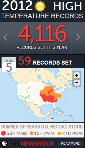 Over 4,000 record temperatures just in 2012. Click through to get the widget from PBS.