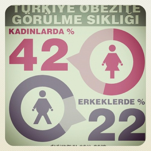 Kadınlar dikkat. #instagram #infografik #obezite #iphone #iphone4  (Taken with Instagram)