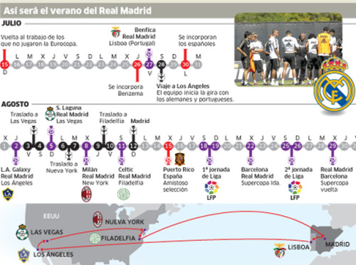 Real Madrid Summer Schedule July 16 - return of non-Euro 2012 players; double trainings at 10 am / 5:30 pm CEST July 24 - Real Oviedo friendly July 26** - return of Karim Benzema July 27** - Eusébio Cup against Benfica; return of Euro 2012 semifinalists July 28** - return of Euro 2012 winners; travel to Los Angeles August 2 - LA Galaxy friendly August 4/5* - travel to Las Vegas August 5 - Santos Laguna friendly August 6/7 - travel to New York August 8 - AC Milan friendly August 9/10 - travel to Philadelphia August 11 - Celtic friendly August 12 - return to Madrid August 15 - international friendlies August 18/19 - Week 1 of La Liga vs Valencia August 23 - 1st leg of Supercopa (at Camp Nou) August 25/26 - Week 2 of La Liga at Getafe August 30- 2nd leg of Supercopa (at Santiago Bernabéu) Madrid —> Lisbon —> Los Angeles —> Las Vegas —> New York —> Philadelphia —> Madrid =  20,339 km * A closed training at UCLA is scheduled for the 4th, so the club wouldn't leave for Vegas before then. [pending club announcement] * Schedule updated on 7.15.12 - (first training, return of Euro 2012 players)  ** return of Euro 2012 players, as reported by Europa Press: July 23 - return of Benzema July 28 - return of remainder of Euro 2012 players