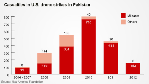 "arielnietzsche:  CNN's Bogus Drone-Deaths Graphic  The graphic above appears in a July 4 CNN column titled ""Drones decimating Taliban in Pakistan."" It indicates that the Pakistan drone program overseen by Nobel Peace Prize winner Barack Obama killed 163 innocent people in 2009, 40 innocent people in 2010, 26 innocents in 2011, and zero innocent people in 2012. Is our drone-strike program really only killing bad guys now?The casual CNN reader can be forgiven for drawing that conclusion. Why worry about drones if everyone dying from them is now a militant? she might conclude. What the authors neglect to mention is this bit from the May 29, New York Times story that explains how the United States government — and perhaps our allies of convenience inside Pakistan? — define ""militant."" Per the newspaper (emphasis added), ""Mr. Obama embraced a disputed method for counting civilian casualties that did little to box him in. It in effect counts all military-age males in a strike zone as combatants, according to several administration officials, unless there is explicit intelligence posthumously proving them innocent."""