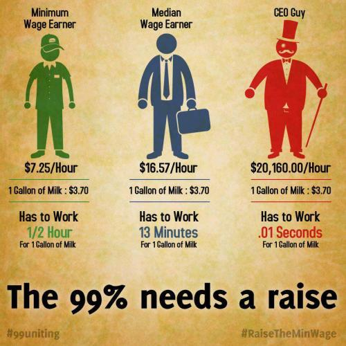 The 99% needs a raise