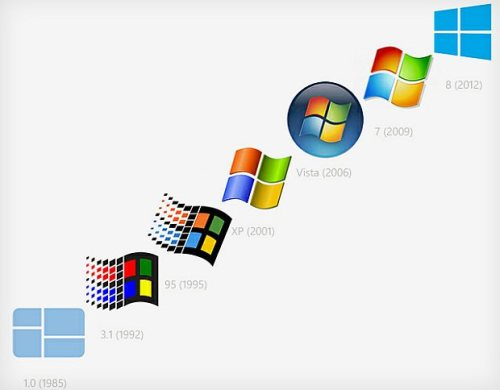 (vía From Windows 1.0 to Windows 8: The Evolution of the Windows Logo [Pic])