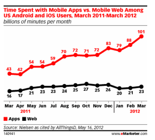 futuristgerd:  (via MediaFuturist: The web is shifting to MOBILE very quickly: mobilize or become irrelevant!)