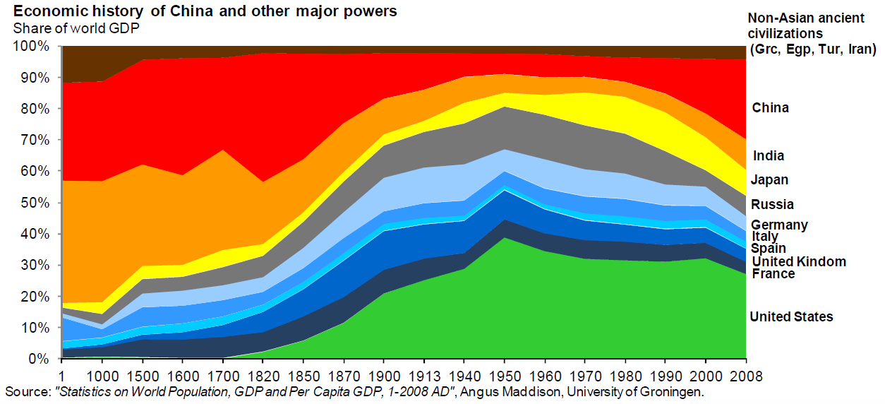 Economic History of the World (as percentage shares of world GDP)