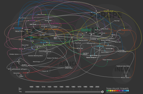 How Music Travels: The Evolution of Western Dance Music  Click through to see it bigger and in action!