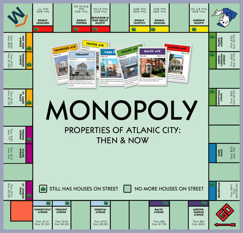 "Using a Monopoly board, the guys at Movoto Blog compare today's property values on the Atlantic City, N.J. streets featured in the game—Marvin Gardens, Tennessee Ave., Pacific Ave., Boardwalk, and so on—to what they were worth when Monopoly came out in the 1930s. Some 80 years later, the once-prestigious Park Place has been turned into a casino and Baltic Avenue—one of the dreaded purple-colored cards—isn't anything to scoff at.  (via Here Now, the Real-Life Property Values From ""Monopoly"" - Infographics - Curbed National)"