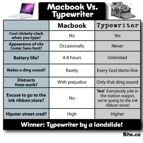 MacBook vs. Typewriter