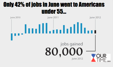 58% of the jobs created in 2012 have been filled by Americans over 55 who have more work experience than younger Americans.  While this is good news for our parents and grandparents, we need young Americans to develop workforce experience so that when older Americans retire, we can comfortably fill their positions.  REBLOG this if you agree and support our One Million Jobs campaign at www.ourtime.org.