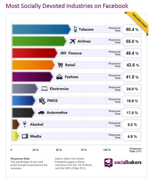 Companies in the telecom and airline industries are tops when it comes to providing customer service on Facebook. That's the conclusion of a recent study by the social analytics company Social Bakers.