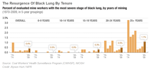 Black Lung Cases Surge in United States (via NPR, Center for Public Integrity)