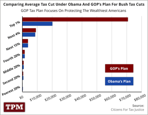 One Chart That Shows What The Bush Tax Cut Battle Is All About Considering all the Sturm und Drang over President Obama's plan to allow the Bush tax cuts to expire on income over $250,000 you'd think that Republicans and Democrats had hugely different ideas about where to set tax policy in 2013. But in reality the fight is entirely over how much wealthy Americans should pay in taxes going forward. Read more…