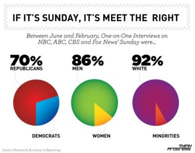 If It's Sunday, It's Meet The White Republican Guy Day… On Sundays, Don't Watch The News On ABC, CBS, NBC, CNN or FOX…