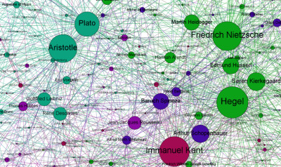 newsweek:  What's this?   Each philosopher is a node in the network and the lines between them (or edges in the terminology of graph theory) represents lines of influence. The node and text are sized according to the number of connections. The algorithm that visualises the graph also tends to put the better connected nodes in the centre of the diagram so we get the most influential philosophers, in large text, clustered in the centre.  [via The Dish]