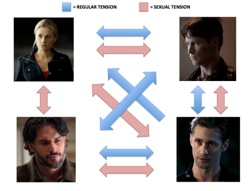 Various forms of tension in this week's True Blood