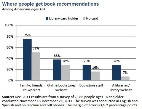 Pew Internet—Libraries, patrons, and e-books: Where people get book recommendations (Among Americans ages 16+)