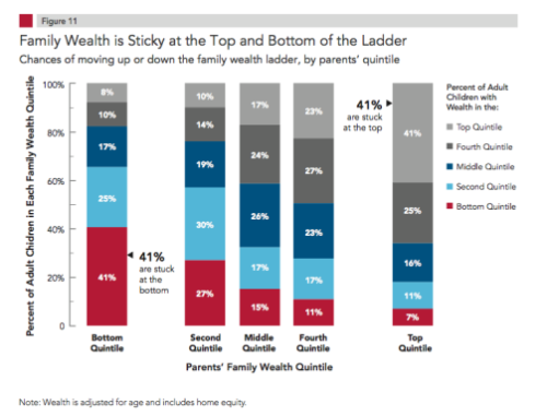 The slow death of the American Dream, in one chart. (via Pew Charitable Trust)