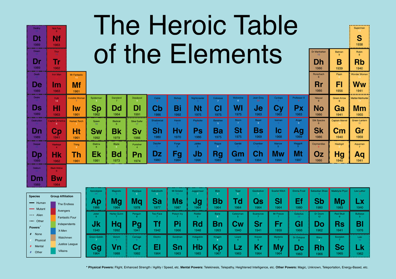 themirrortribble submitted: The Heroic Table of Elements