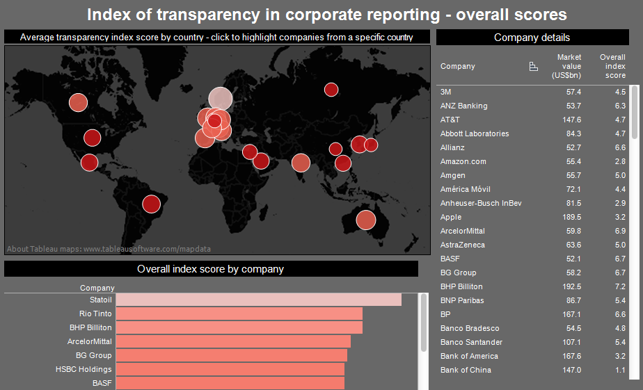 Transparency in Corporate Reporting index ranks the world's 105 largest companies  Transparency International have ranked the world's 105 largest companies in their Transparency in Corporate Reporting index. Researchers evaluated each organisation in terms of the steps it takes to fight corruption and the openness of its financial self-reporting. Norwegian oil and gas company Statoil was the clear leader, while the Bank of China came in last place. Warren Buffett's Berkshire Hathaway came 101st and Barclays, in 71st, was the UK's lowest rated company. Use the interactive to explore the data, including a breakdown of each company's score across the three assessed categories (second tab of the graphic) Dark colours and low scores indicate the least transparent companies.