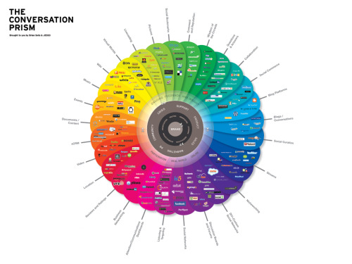 The Conversation Prism The art of listening, learning, and sharing.