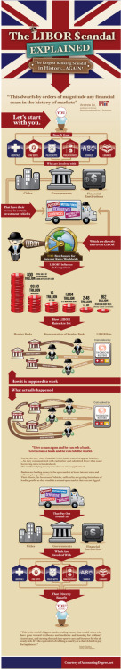 INFOGRAPHIC: The LIBOR Scandal Explained (via Business Insider)