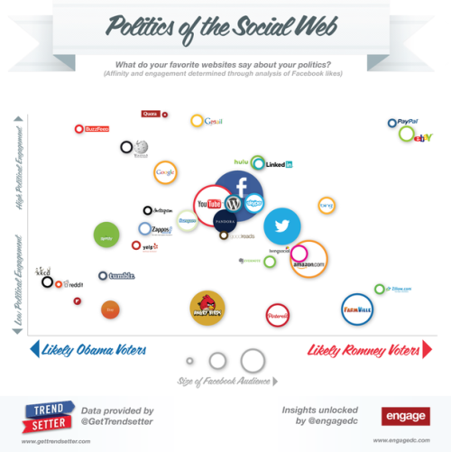 "What Do Your Favorite Websites Say About Your Politics? ""Campaign 2012 is a contest between Etsy-shopping, Spotify-listening Tumblr readers and eBay-shopping, Pandora-listening FarmVille players. As I suspect you may have suspected."""