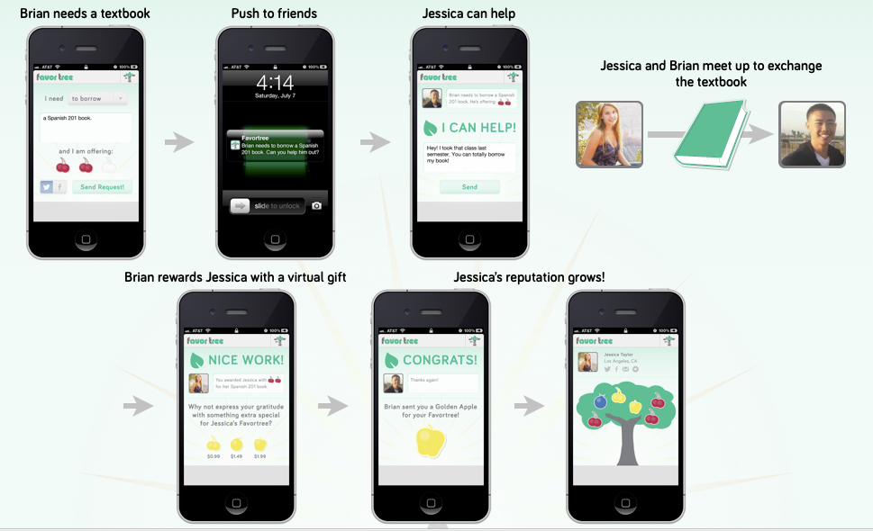 "FavorTree - New App Uses Gamification For Social Good - Forbes A new mobile app called FavorTree is harnessing the competitive energy that makes online games like FarmVille successful and using it to fortify real-life communities. FavorTree, which opened for pre-registration today, rewards users for sharing goods and services with their neighbors. Each time users do favors for their neighbors — like lending textbooks, giving rides to the airport, or helping with chores — their virtual ""trees"" gain fruit."