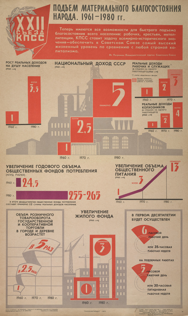 Soviet Era Infographics  A collection of vintage infographics from Soviet era Russia.  Based around what appears to be industrial activities (I do not speak Russian, so based this assumption on the imagery used on posters) they seem to be highlighting the growth – if anyone knows the transition do let me know.