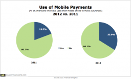 1 in 3 Americans Has Made a Mobile Payment   #in