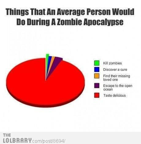 Things that an average person would do during a zombie apocalypse