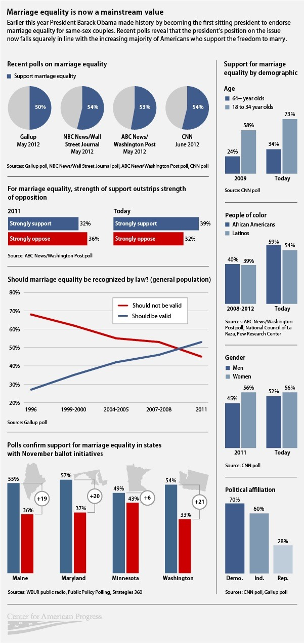 (via Infographic: Marriage Equality Is Now a Mainstream Value)