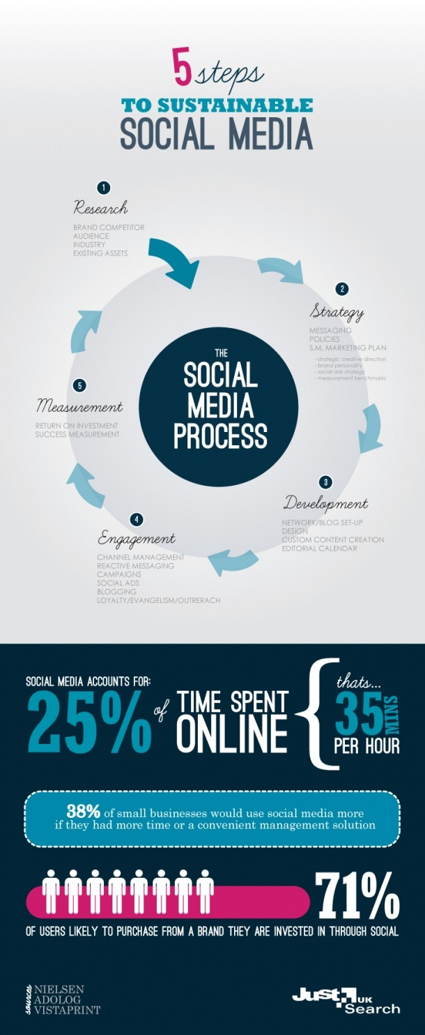 5 Steps To Sustainable Social Media via infographiclist.com
