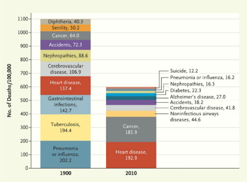 """How We Die (in one chart)"" —1900 vs 2010 So interesting! Things to keep in mind looking at this: we live a lot longer now (because we aren't very likely to die young of tuberculosis, diptheria, pneumonia, influenza, etc), and you are more likely to die of cancer & heart disease the older you get this is showing # of deaths per 100,000 people, so these are comparable statistics even though the population has increased human mortality rate hasn't changed since 1900. It's still 100%."